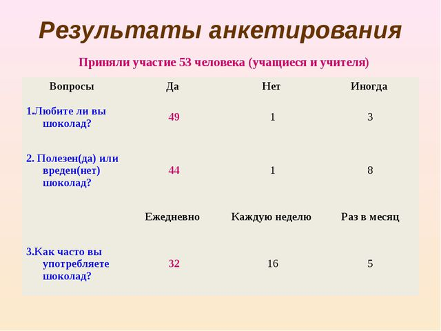 Результаты анкетирования Приняли участие 53 человека (учащиеся и учителя)