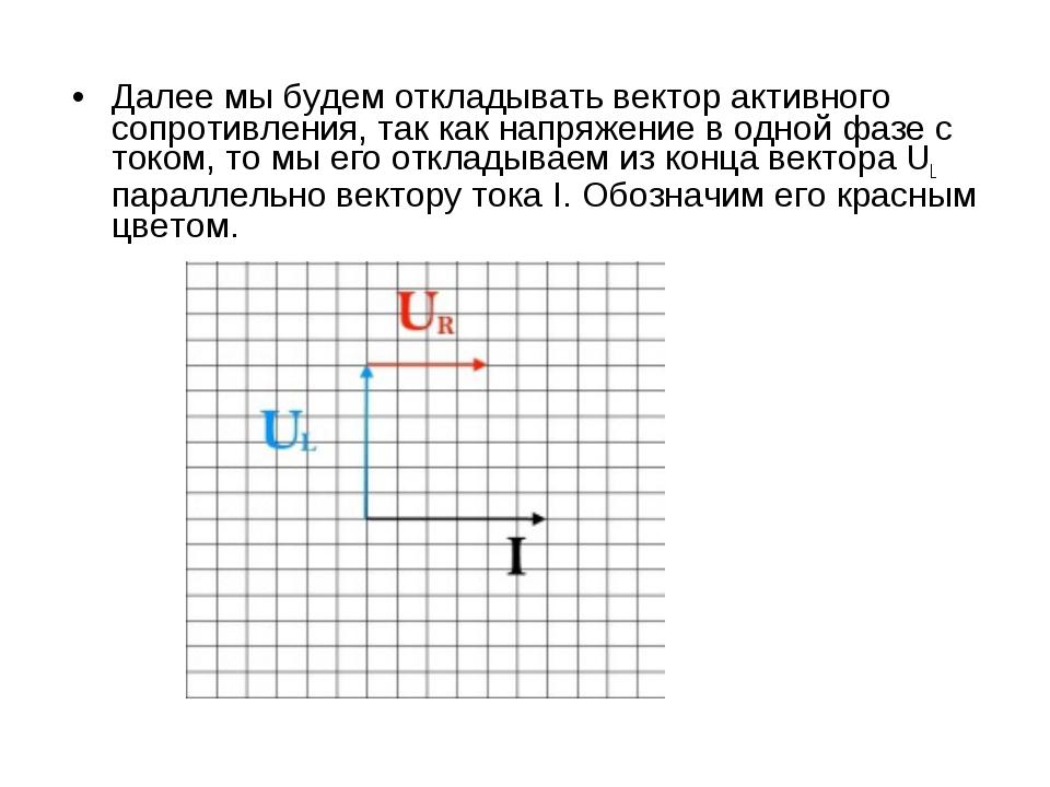 Далее мы будем откладывать вектор активного сопротивления, так как напряжение...