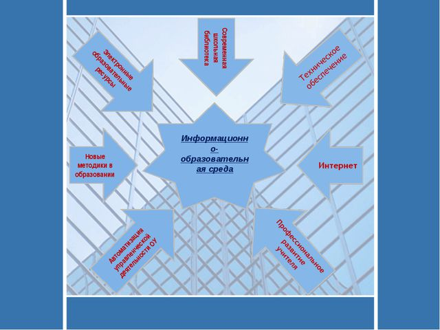 Информационно-образовательная среда Современная школьная библиотека Автоматиз...