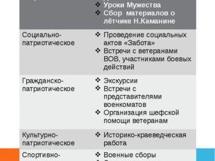 Направления работы по патриотическому воспитанию Историко-патриотическое Вахт