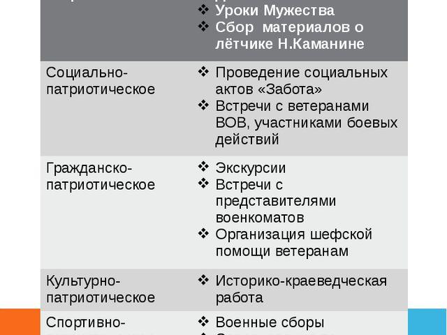 Направления работы по патриотическому воспитанию Историко-патриотическое Вахт...