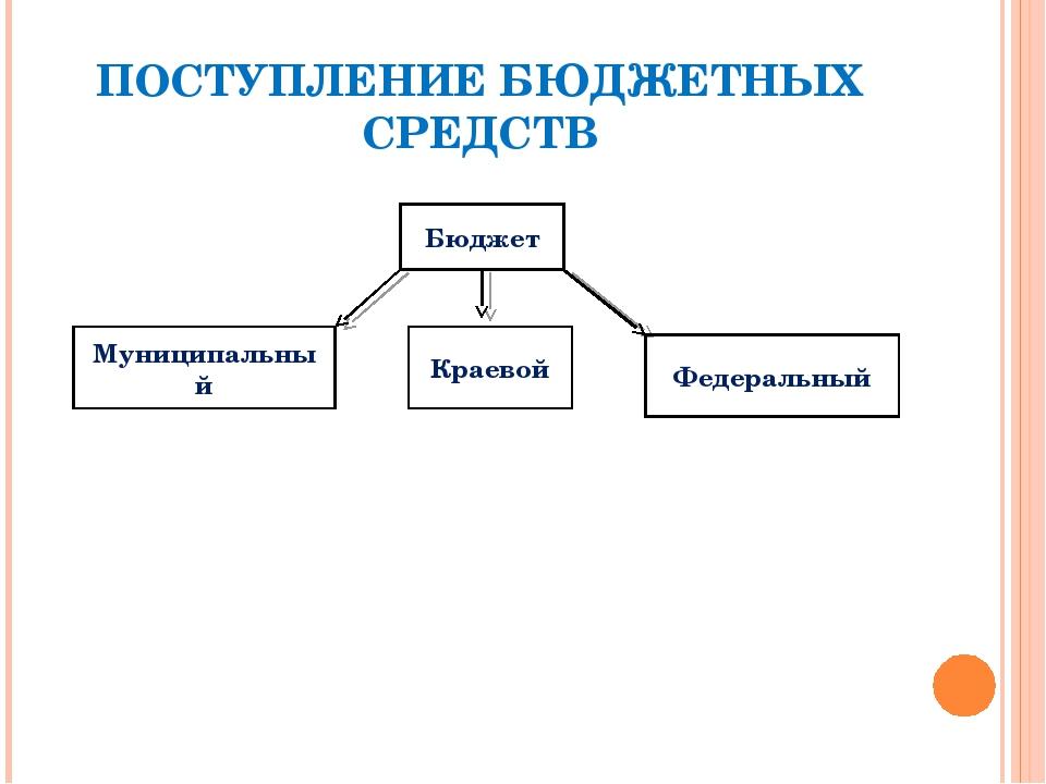 ПОСТУПЛЕНИЕ БЮДЖЕТНЫХ СРЕДСТВ Бюджет Муниципальный Краевой Федеральный