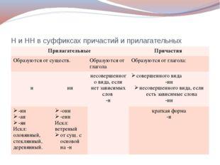 Н и НН в суффиксах причастий и прилагательных Прилагательные Причастия Образу