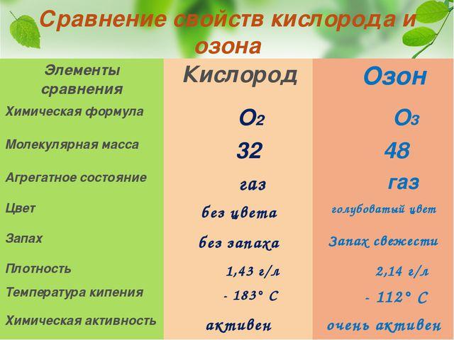 Сравнение свойств кислорода и озона Элементы сравнения Кислород Озон Химическ...