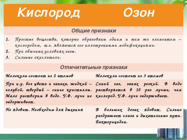 Мидакова Н.В. Кислород Озон Общие признаки Простые вещества, которые образов...