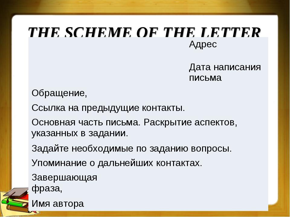 THE SCHEME OF THE LETTER Адрес Дата написания письма Обращение,  Ссылка на...