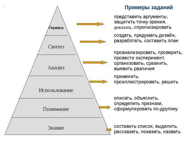 Примеры заданий представить аргументы,защитить точку зрения,доказать,спрогно...