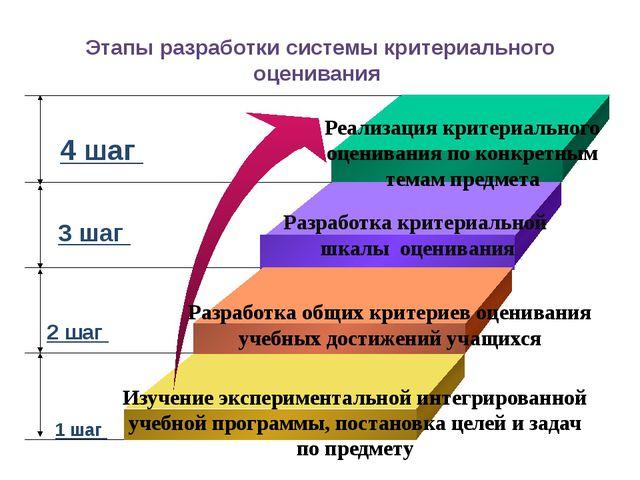 Этапы разработки системы критериального оценивания 1 шаг Изучение эксперимент...