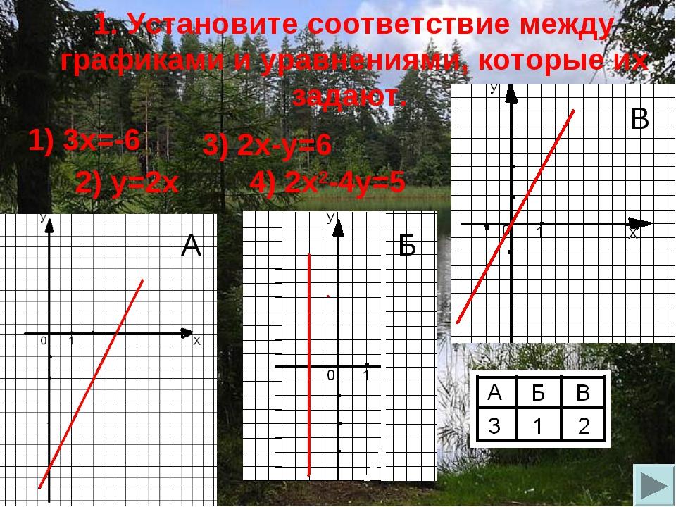 1. Установите соответствие между графиками и уравнениями, которые их задают....