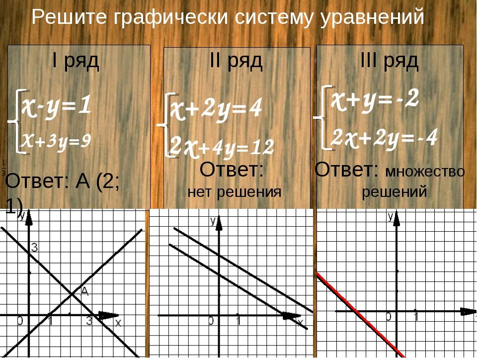 Решите графически систему уравнений I ряд II ряд III ряд Х+3у=9 х+2у=4 2x+4у=...