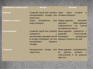 Элементы композиции Мотив Пример  Завязка Главный герой или героиня обнаружи