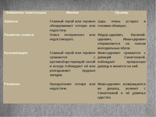 Элементы композиции Мотив Пример  Завязка Главный герой или героиня обнаружи...
