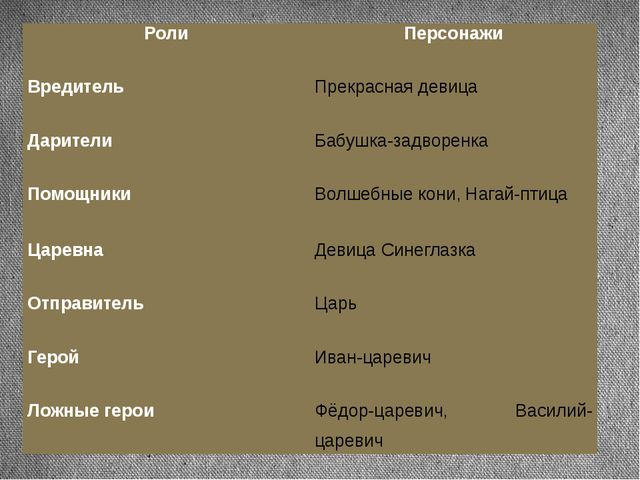 Роли Персонажи Вредитель Прекрасная девица Дарители Бабушка-задворенка Помощн...