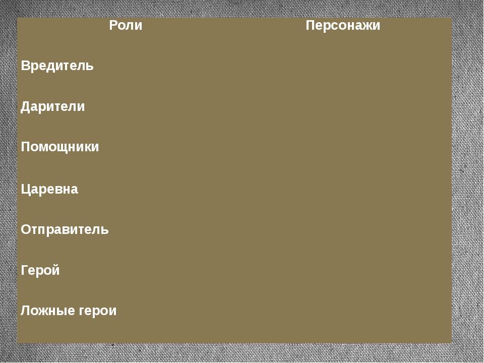 Роли Персонажи Вредитель Дарители Помощники Царевна Отправитель Герой Ложные...