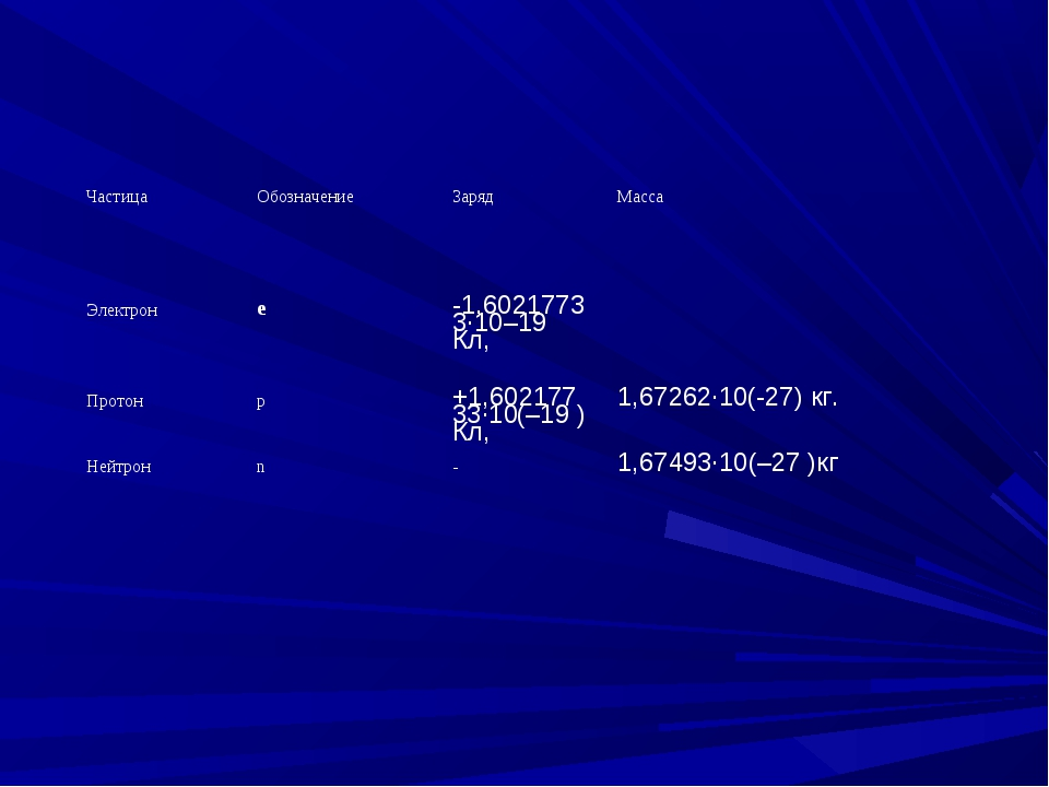 ЧастицаОбозначениеЗаряд Масса Электронe-1,6021773...
