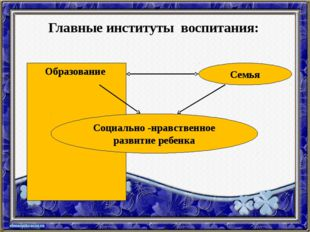 Главные институты воспитания: Образование Семья Социально -нравственное разви