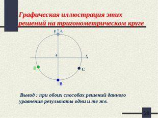 Графическая иллюстрация этих решений на тригонометрическом круге Вывод : при
