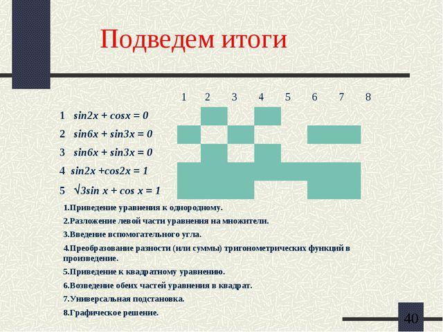 Подведем итоги 1.Приведение уравнения к однородному. 2.Разложение левой част...