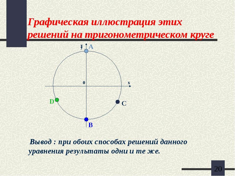 Графическая иллюстрация этих решений на тригонометрическом круге Вывод : при...