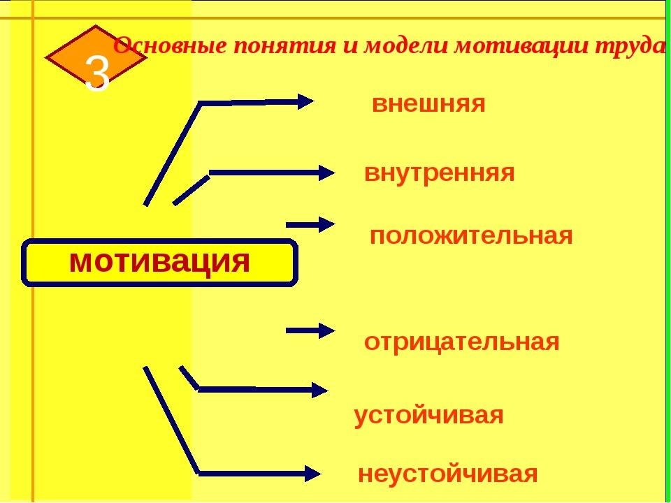 Основные понятия и модели мотивации труда мотивация 3 внешняя внутренняя отри...