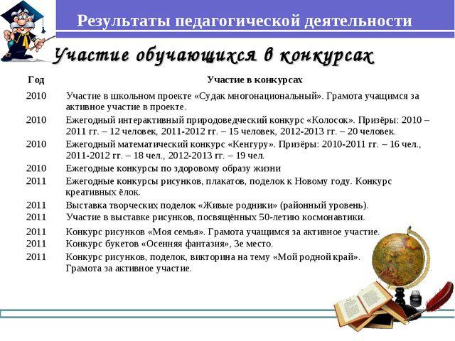 Результаты педагогической деятельности Участие обучающихся в конкурсах  Год...