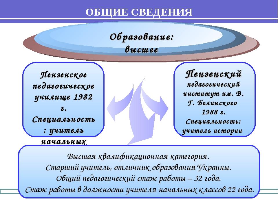 Образование: высшее Пензенское педагогическое училище 1982 г. Специальность:...