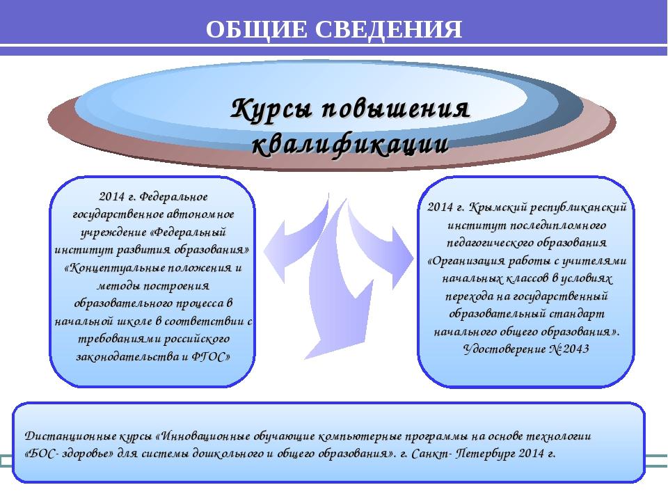 Курсы повышения квалификации 2014 г. Федеральное государственное автономное у...