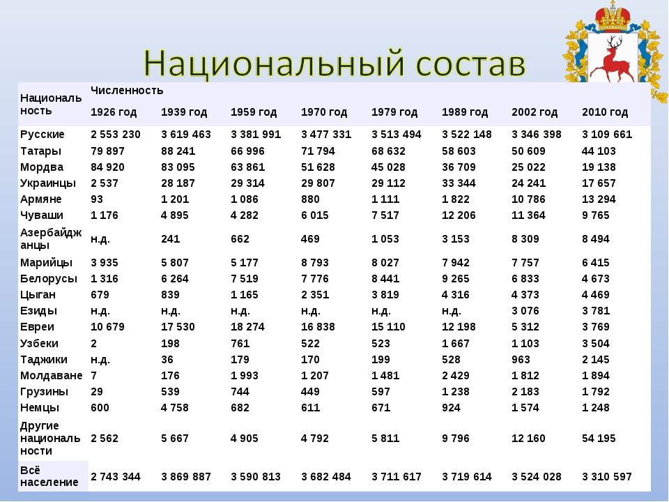 НациональностьЧисленность 1926 год1939 год1959 год1970 год1979 год1989...