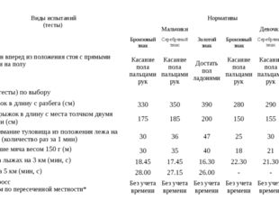 № п/п Виды испытаний (тесты) Нормативы Мальчики Девочки Бронзовый знак Серебр