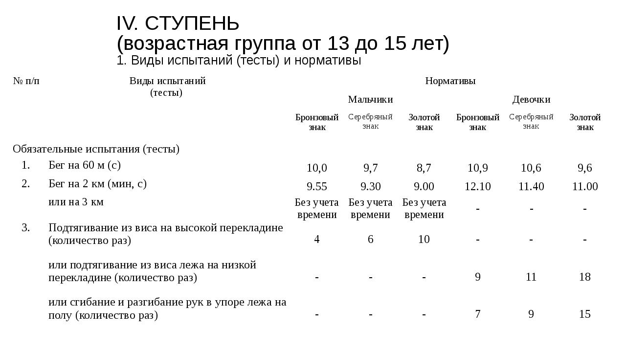 IV. СТУПЕНЬ (возрастная группа от 13 до 15 лет) 1. Виды испытаний (тесты) и н...