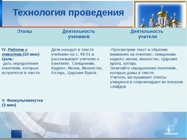 Технология проведения Этапы Деятельность учеников Деятельность учителя IV.Ра...
