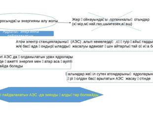 Атом ядросындағы энергияны алу жолы Жер қойнауындағы ,органикалық отындар (кө