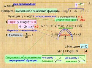 Найдите наибольшее значение функции № 245180 t Функция y = log₅ t - логарифми