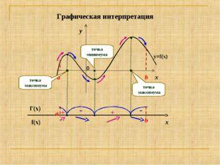 x y a b y=f(x) точка максимума точка максимума точка минимума f(x) f′(x) a b