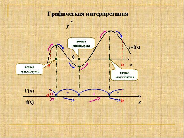 x y a b y=f(x) точка максимума точка максимума точка минимума f(x) f′(x) a b...