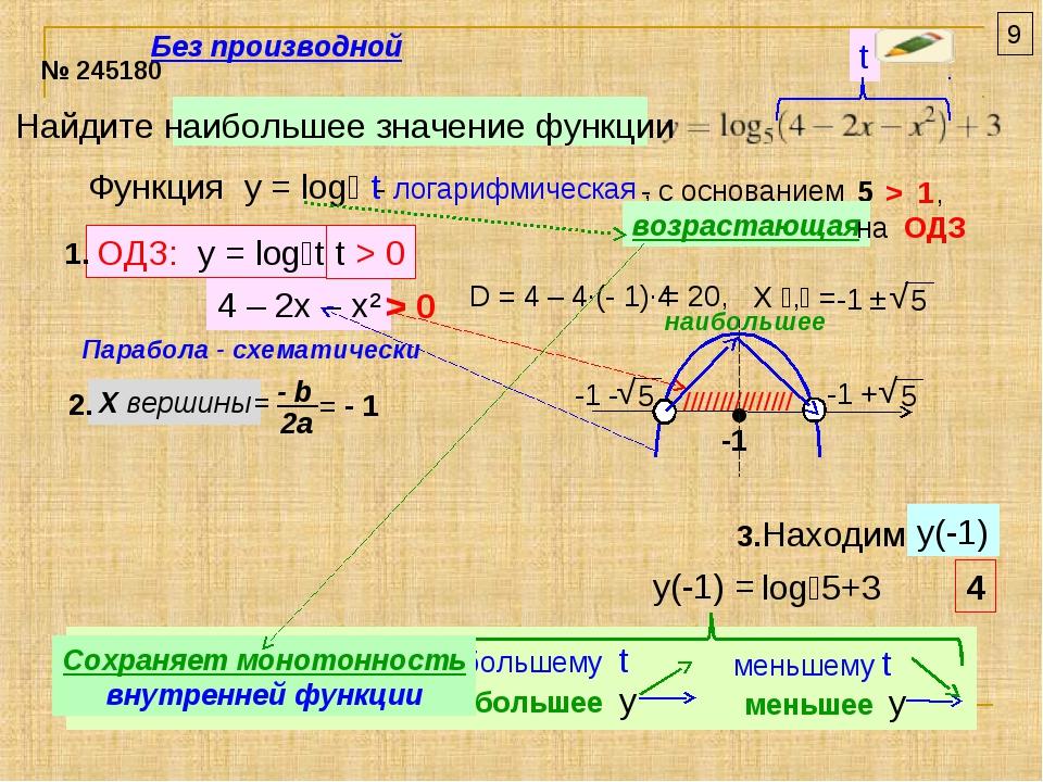 Найдите наибольшее значение функции № 245180 t Функция y = log₅ t - логарифми...