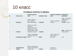 10 класс Основные понятия пофизике № Русское слово Значение в русском языке