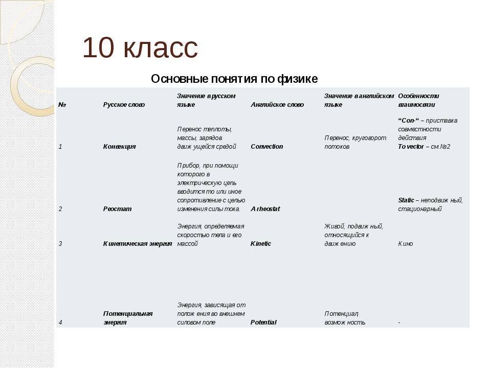 10 класс Основные понятия пофизике № Русское слово Значение в русском языке...