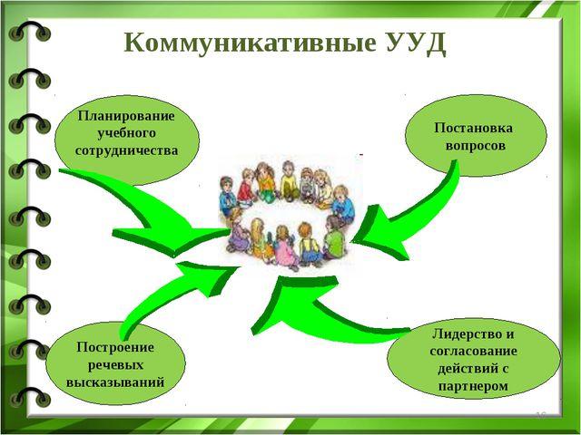 * Коммуникативные УУД Планирование учебного сотрудничества Постановка вопросо...