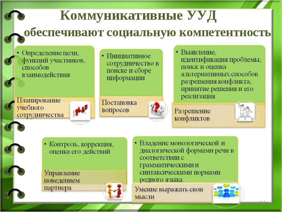* Коммуникативные УУД обеспечивают социальную компетентность
