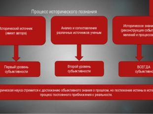 Процесс исторического познания Исторический источник (имеет автора) Анализ и