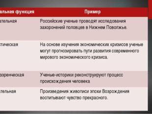 Социальная функция Пример Познавательная Российские ученые проводят исследов