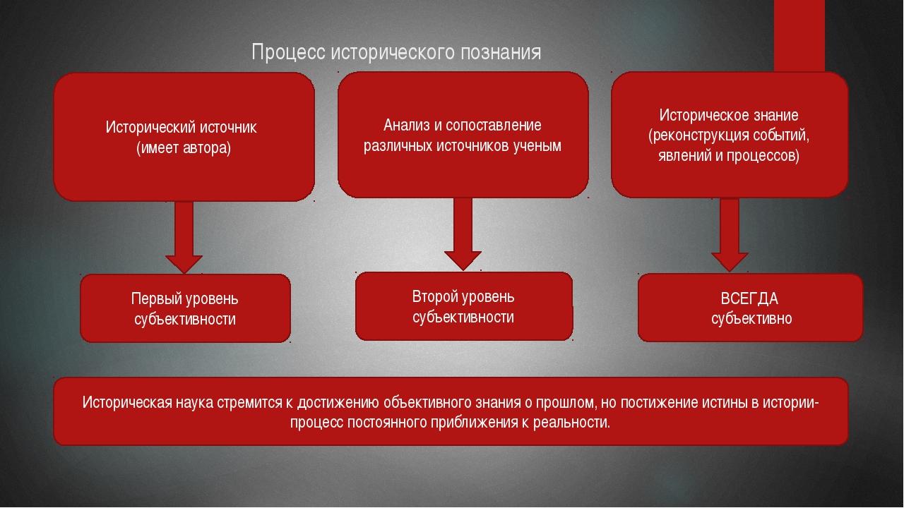 Процесс исторического познания Исторический источник (имеет автора) Анализ и...