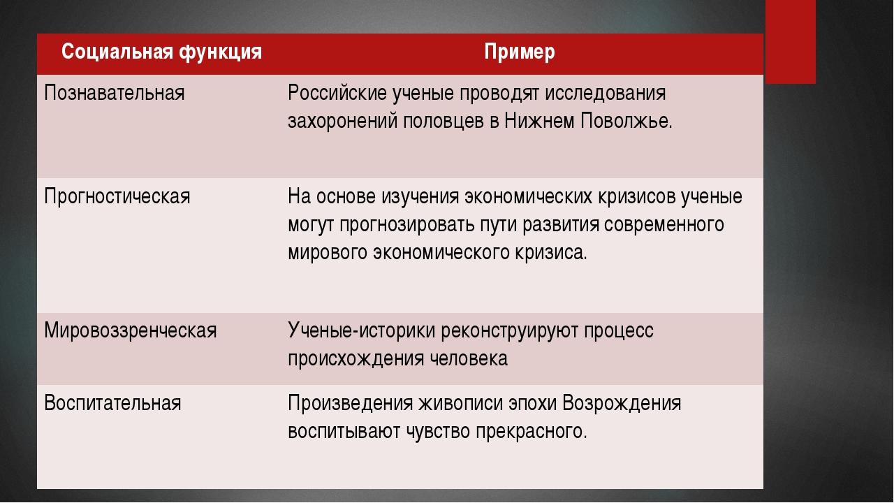 Социальная функция Пример Познавательная Российские ученые проводят исследов...