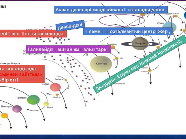 Шіркеу іліміне Галилейдің ашқан жаңалықтары Әлемнің қозғалмайтын центрі Жер ,...