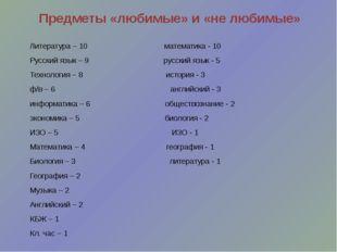 Предметы «любимые» и «не любимые» Литература – 10 математика - 10 Русский язы
