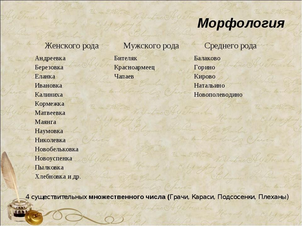 4 существительных множественного числа (Грачи, Караси, Подсосенки, Плеханы) М...