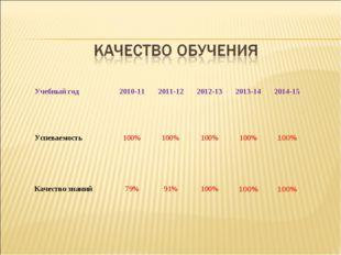 Учебный год 2010-11 2011-12 2012-13 2013-14 2014-15 Успеваемость 100%