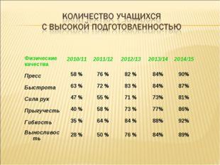Физические качества2010/112011/122012/132013/142014/15 Пресс58 %76 %8