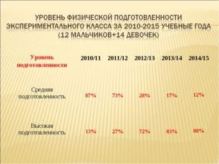Уровень подготовленности 2010/11 2011/12 2012/13 2013/14 2014/15 Средня